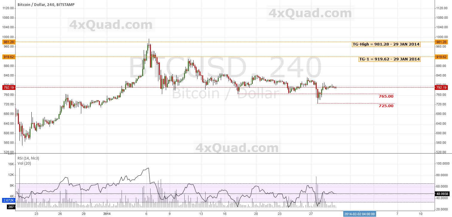 Predictive Analysis & Forecasting | #BTCUSD #Bitcoin