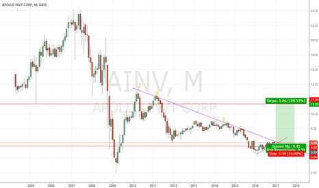 AINV: Downtrend has been weakening, nice risk to reward