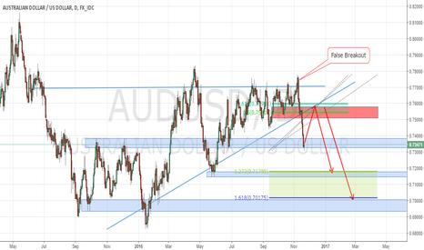 AUDUSD: AUDUSD Potential Pull Back to Retest the Trendline