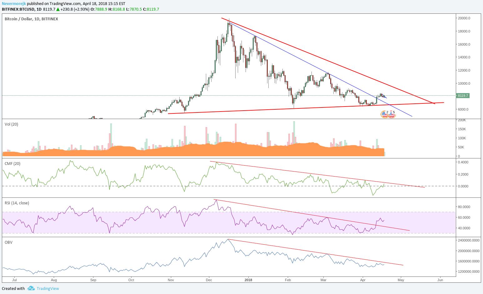Log vs Linear Crypto Trading for BITFINEX:BTCUSD by Nevermorejk