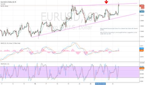 EURUSD: eurusd nice scalping play down off channel!!