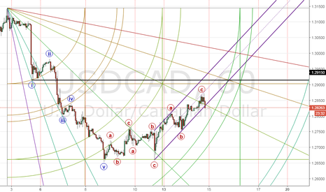 USDCAD: USDCAD Break the Chanel