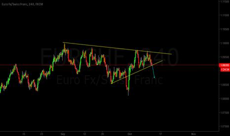 EURCHF: EURCHF Trend analysis