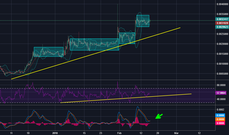 LSKBTC: Long position in LSK with upcoming hardfork within 2 days.