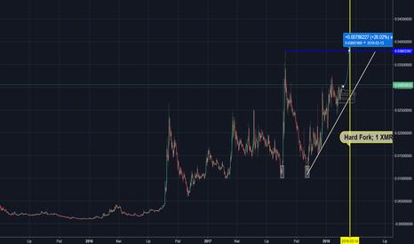 XMRBTC: XMR/BTC - prawdopodobne wzrosty i zysk min. 26%