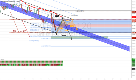 GBPJPY: GBPJPY at an nice level to Short