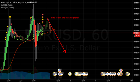 EURUSD: TIME TO SELL AND GET PROFITS