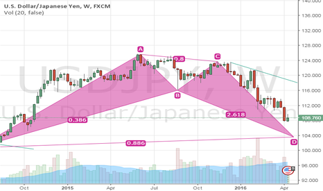 USDJPY: Long Opportunity upon completion of Bullish Bat
