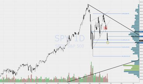 SPY: SPY bounced off pivot from 2/12 Low's