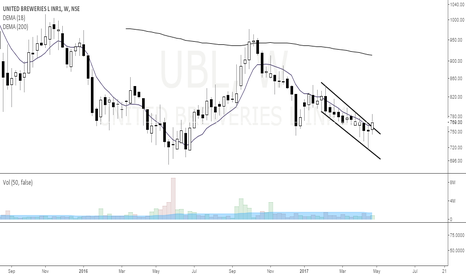 UBL: United Breweries-Booze mode on ?