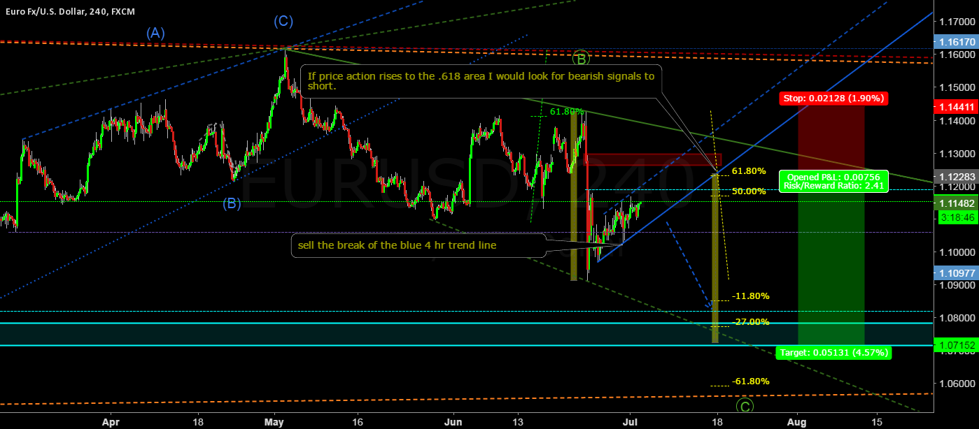 EUR/USD looking to sell on the 240