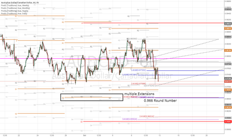 AUDCAD: Strong Support at 0.966