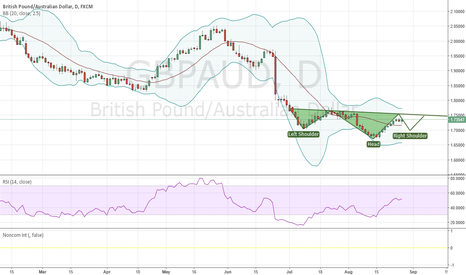 GBPAUD: possible HnS to keep an eye on
