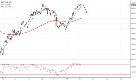 NIFTY: NIFTY appearing to come down by 200-250 points