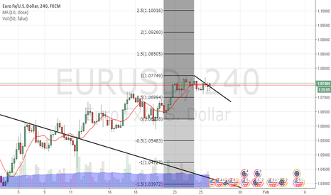 EURUSD: Day trade: long set up with 4h close above Tline target 1.0850