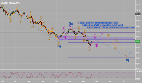 DXY: $DXY_USD_Trend & Fib analysis_ Longterm to Shortterm_ €EURUSD€.