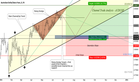 AUDCHF: AUDCHF - Channel Trade Analysis