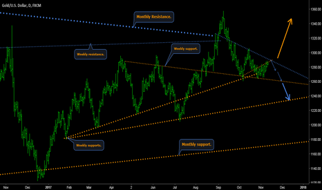 XAUUSD: GOLD/DOLLAR - All about that wave.