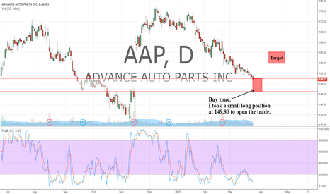 AAP: Took a small position today at 149.8