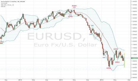 EURUSD: Eliot says downtrend is over