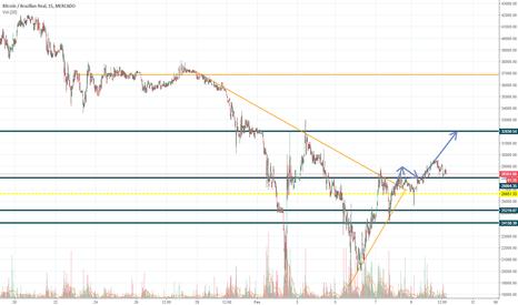 BTCBRL: Bitcoin segue respeitando minha análise ......... rumo ao topo..