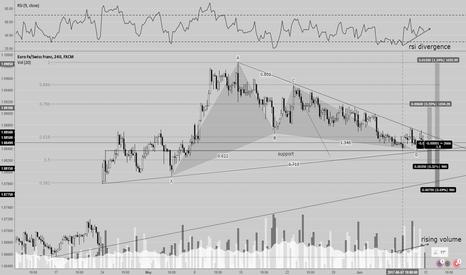EURCHF: EURCHF harmonic trade (bullish gartley pattern completion)