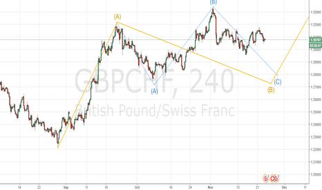 GBPCHF: Elliott wave