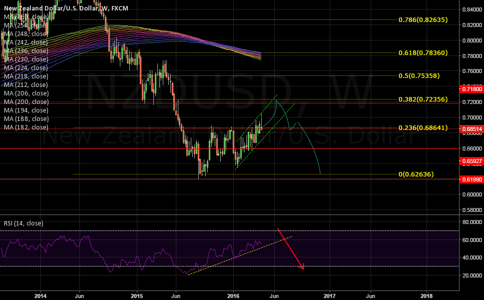 NZD/USD Weekly Outlook
