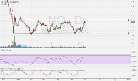 NQ: Short The Top