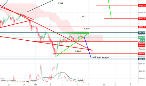 BTCUSD: TESTING OF SUPPORT