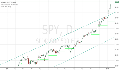 SPY: Candle pattern!