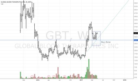 GBT: GBT New trend alert