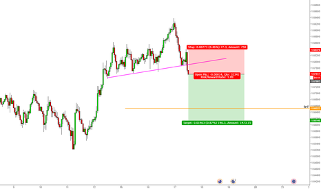 EURNZD: EUR/NZD Short Trade Opportunity