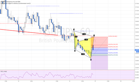 GBPJPY: POTENTIAL BEARISH CYPHER PATTERN ON GBPJPY