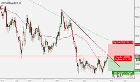 EURUSD: EURUSD short trade 10
