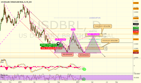 USDBRL: Head and Shoulder incoming