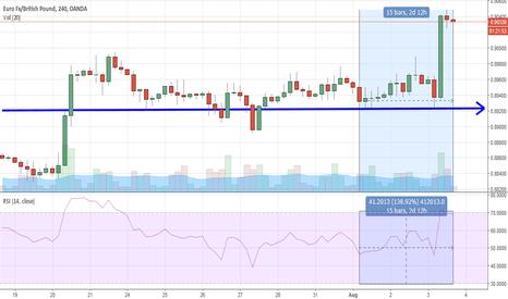 EURGBP: EUR/GBP Buy probability