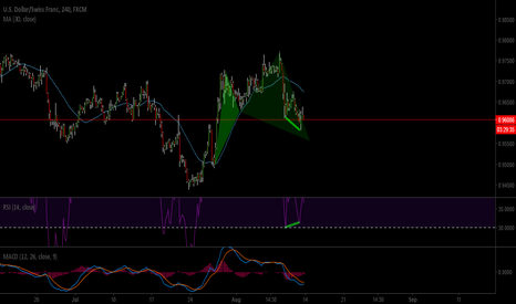 USDCHF: can we get long?
