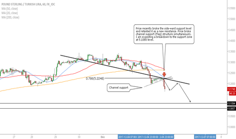 GBPTRY: GBP/TRY - Short Opportunity