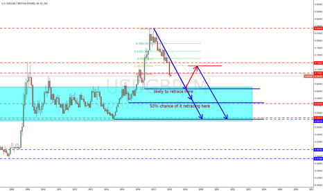 USDGBP: USD/GBP Short Idea