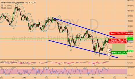 AUDJPY: AUDJPY downward channel great risk reward