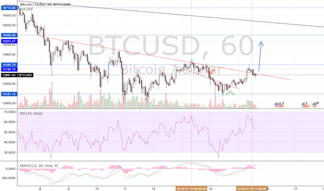 BTCUSD: Possible Move Towards $15,350 or drop to $13,180