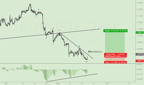 EURUSD: EURO Buy Setup