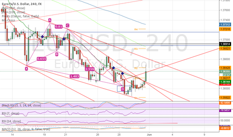 EURUSD: UPDATE moving stops to entry