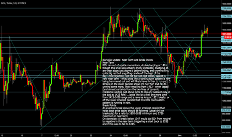 BCHUSD: BCHUSD Ready to rally again from 1540