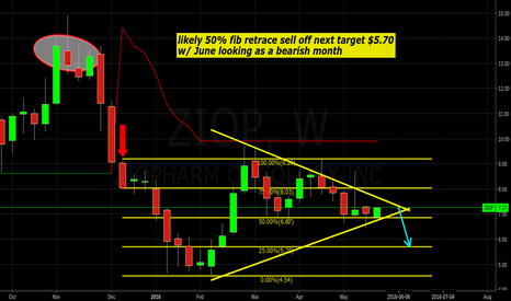 ZIOP: ziop possible 50% fib retrace sell off looms, no position