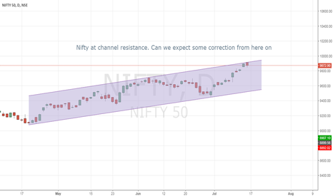 NIFTY: Nifty at channel resistance