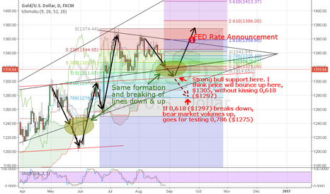 XAUUSD: GOLD POSSIBLE PATHWAY FOR NEXT MONTH