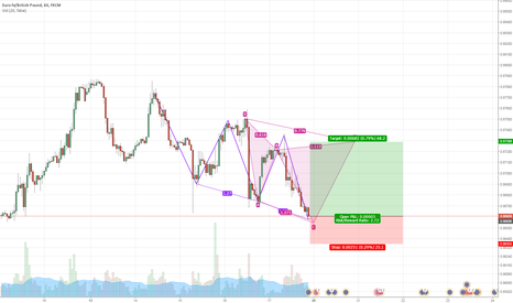 EURGBP: possible three drive pattern