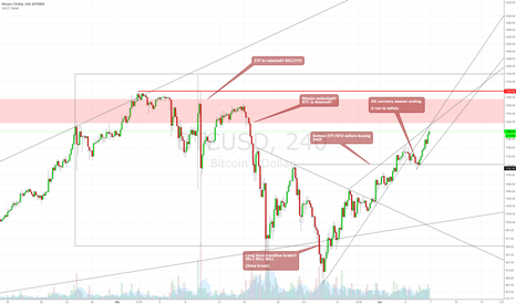 BTCUSD: Bitcoin's drama for the month of March/April 2017